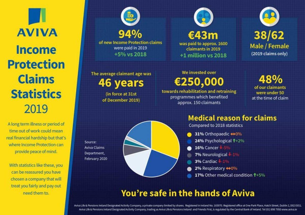 Aviva-Claim-Statistics-1