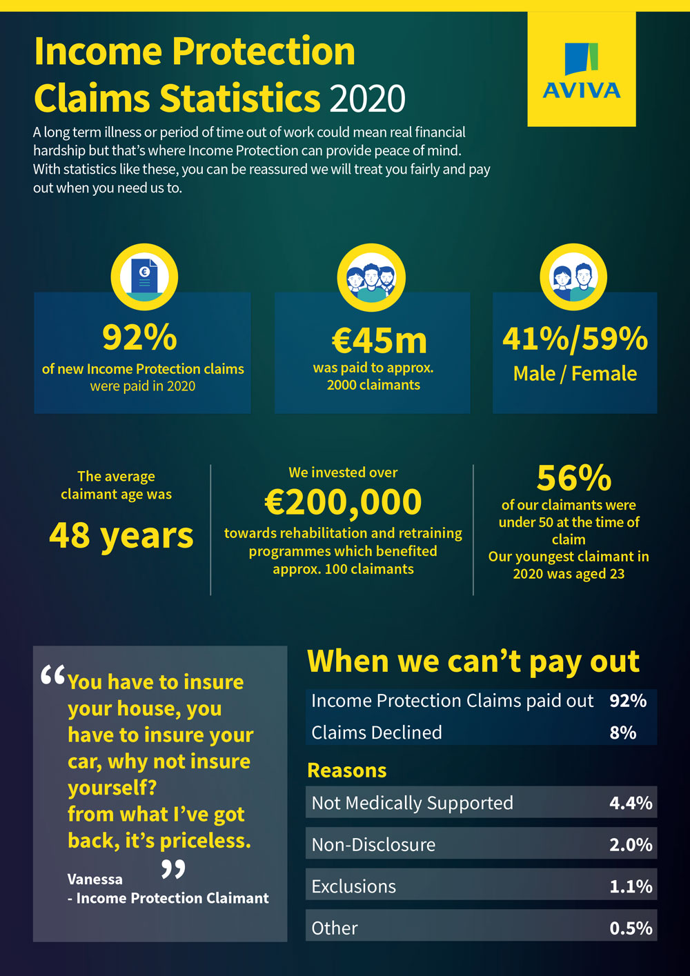 Aviva-Income-Protection-Claims-2020